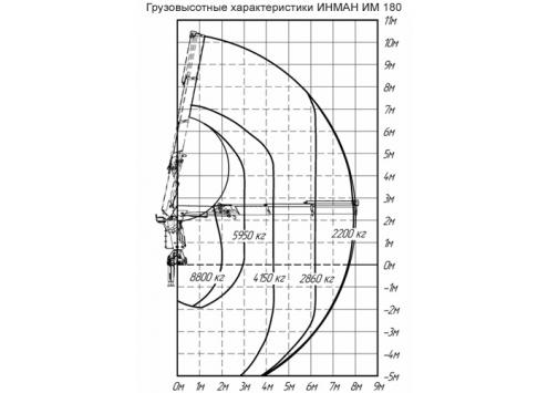 Крано-манипуляторная установка ИМ-180 (Код модели: 7612)