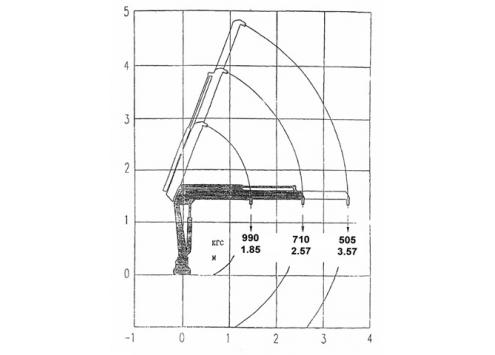 Крано-манипуляторная установка ИМ-20 (Код модели: 7601)